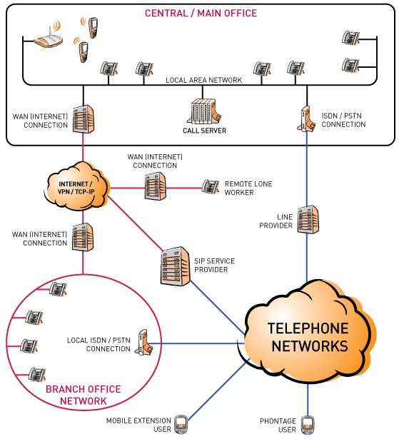 voip_networkdiagram